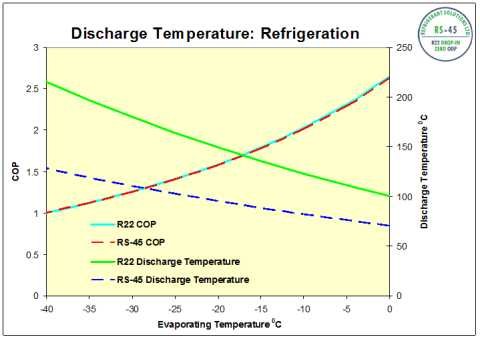 RS-45_Discharge_Temperature