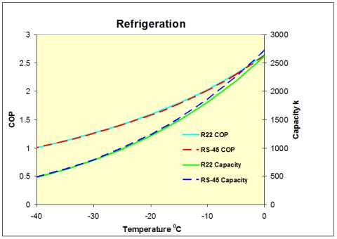 RS-45_Refrigeration