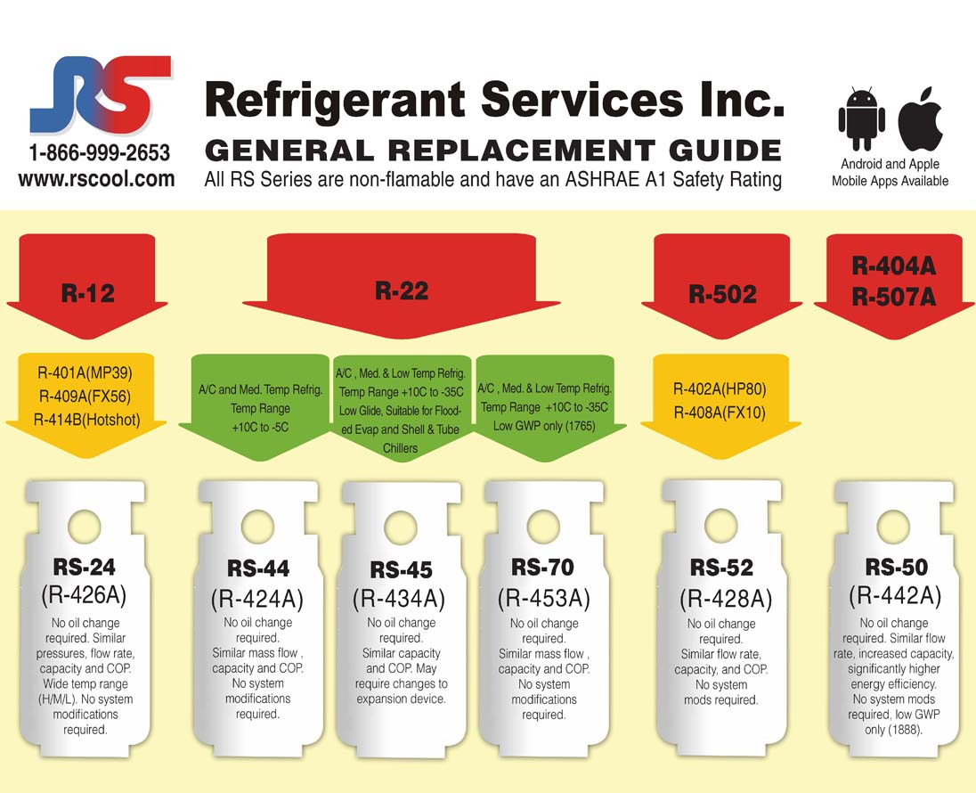 Refrigerant Disposal Rs Coolrs Cool